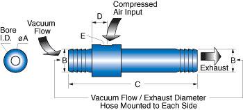 Air Movers. Air Transfer Tubes, Air Flow Tubes, Vacuum Pumps, Venturis, Vacuum Generators, Ejectors