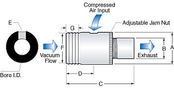 Air Movers, Air Transfer Tubes, Air Flow Tubes, Vacuum Pumps, Venturis, Vacuum Generators, Ejectors
